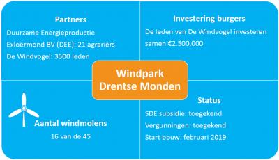 Windpark Drentse Monden