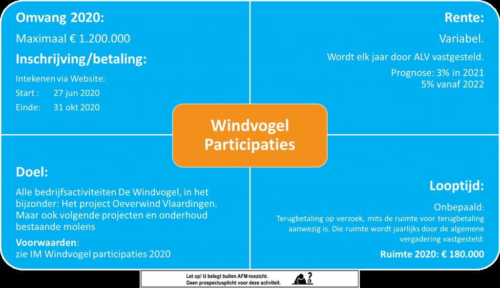 participatieronde-2020